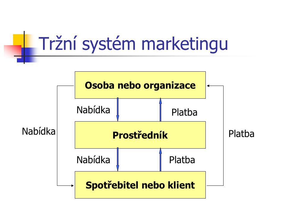 Tržní systémy marketingu Není tvořen izolovanými výměnami mezi 2 stranami  (poskytující a přijímající) Trh – místo střetu osob (organizací), které ch