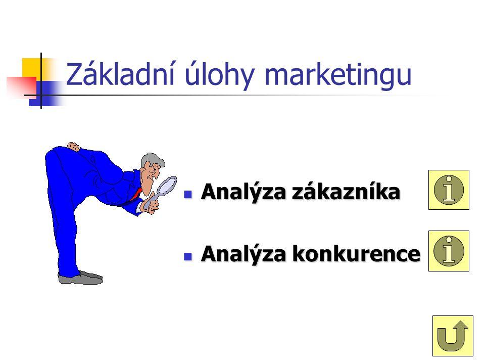 Cíle marketingu Cíle marketingu jako jednoho z úseků činnosti podniku uspokojení potřeb zákazníka dosažení výhody nad ostatními účastníky ekonomické s