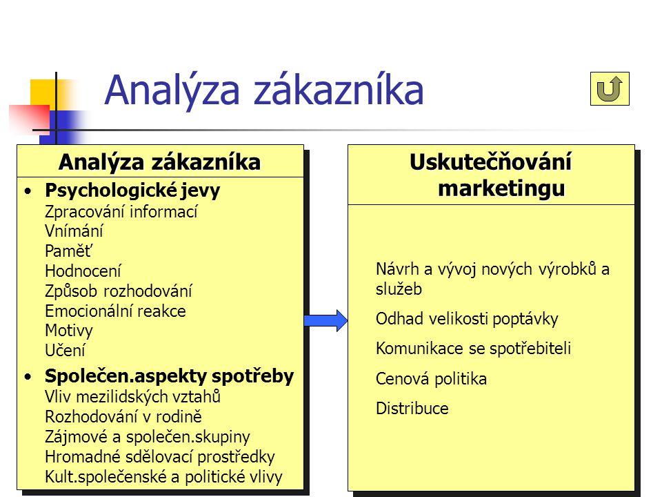 Analýza zákazníka Činnost zaměřená na chování zákazníka:  psychologické a sociální faktory ovlivňující přijetí produktu  výzkum společenských aspekt