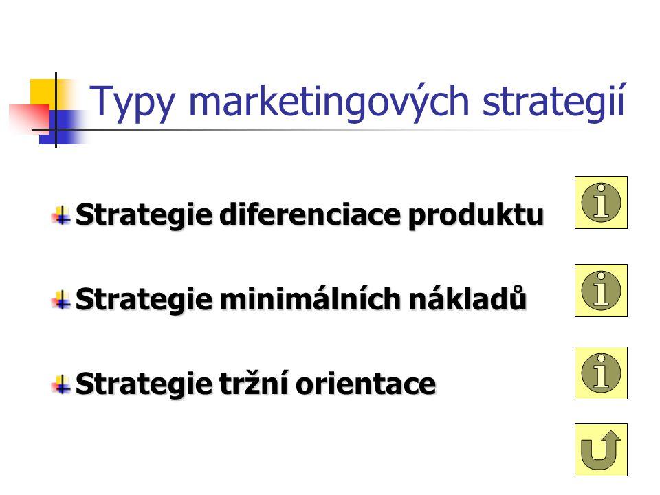 Marketingová strategie Dlouhodobá koncepce činnosti podniku v oblasti marketingu. Odráží se v: návrhu a vývoji produktu výrobkové politice výběru cílo