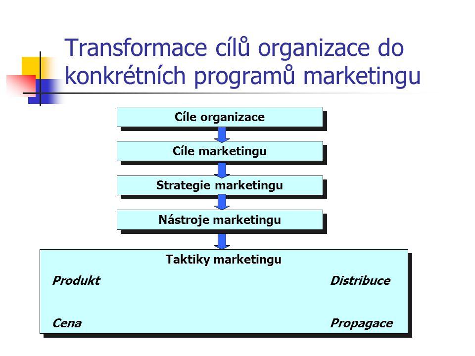 Strategie tržní orientace způsobem provedení produktu řeší potřeby určité části trhu segmentu trhu příčina – nemožnost nebo nevýhodnost působení na tr