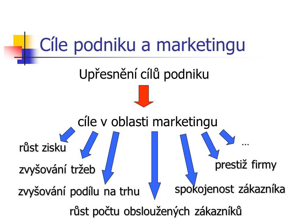Transformace cílů organizace do konkrétních programů marketingu Cíle organizace Cíle marketingu Strategie marketingu Nástroje marketingu Taktiky marke