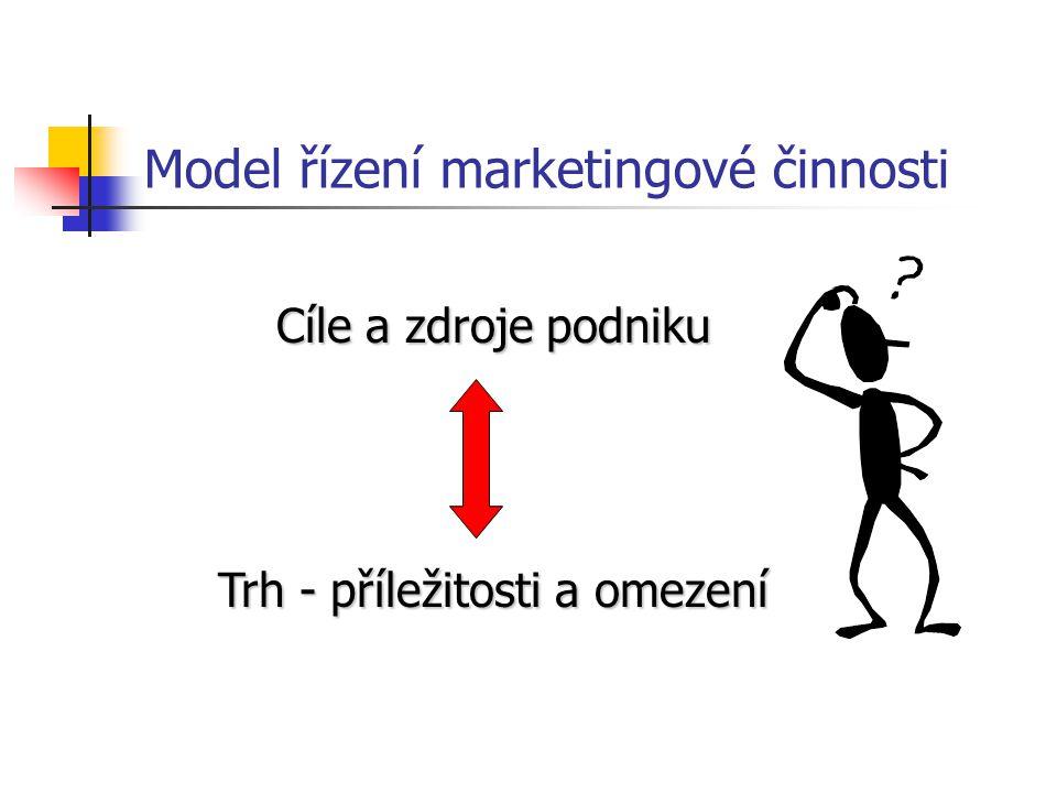 Hierarchické uspořádání cílů růst zisku zvyšování tržeb zvyšování podílu na trhu spokojenost zákazníka prestiž firmy růst počtu obsloužených zákazníků