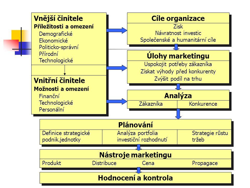 Model řízení marketingové činnosti Cíle a zdroje podniku Trh - příležitosti a omezení