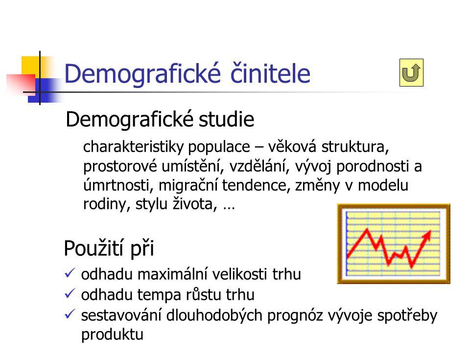 Vnější činitelé Demografické Ekonomické Politicko-právní Přírodní Technologické