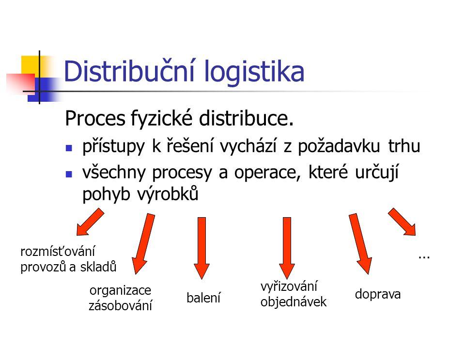Distribuce Prostorové přemísťování – distribuční logistika Pohyb zboží od výrobce ke spotřebiteli