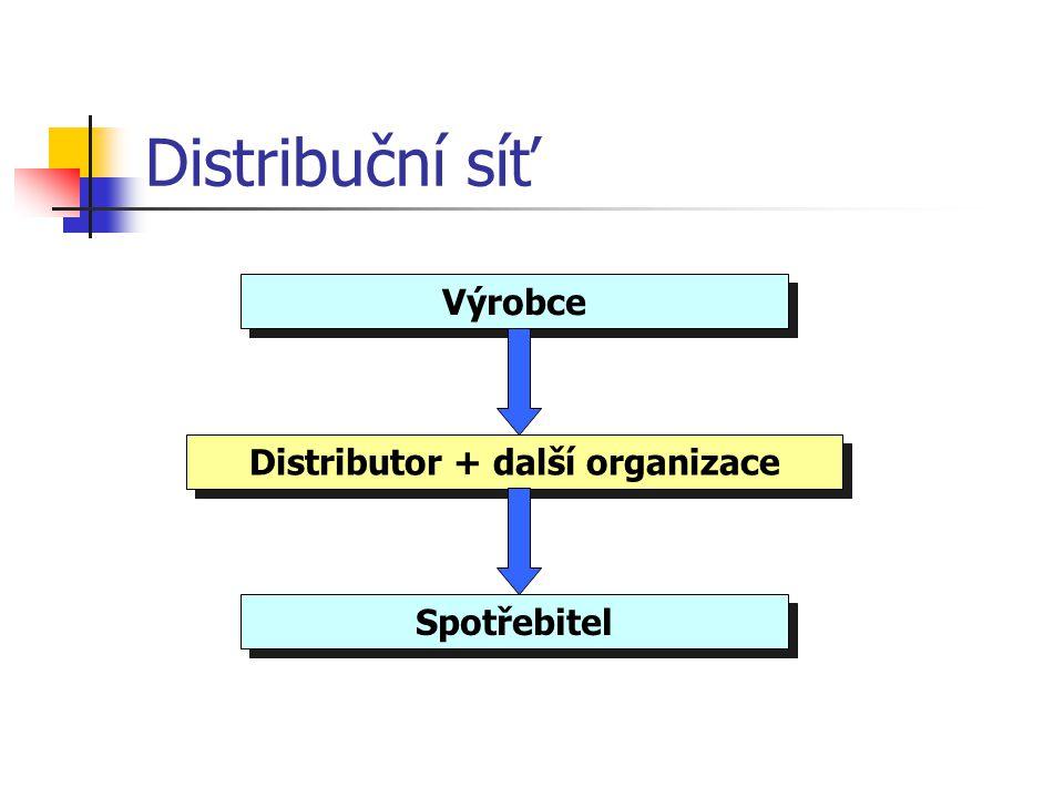 Činnosti distribuční logistiky  nákupní marketing, realizace nákupu a prodeje  skladování  doprava  financování pohybu zboží  sdílení rizika  zj
