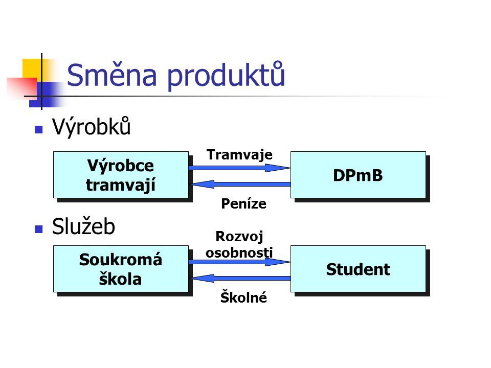 Směna produktů Výrobků Služeb Výrobce tramvají DPmB Tramvaje Peníze Soukromá škola Student Rozvoj osobnosti Školné