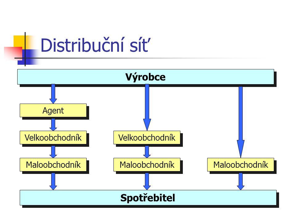 Distribuční síť Výrobce Distributor + další organizace Spotřebitel