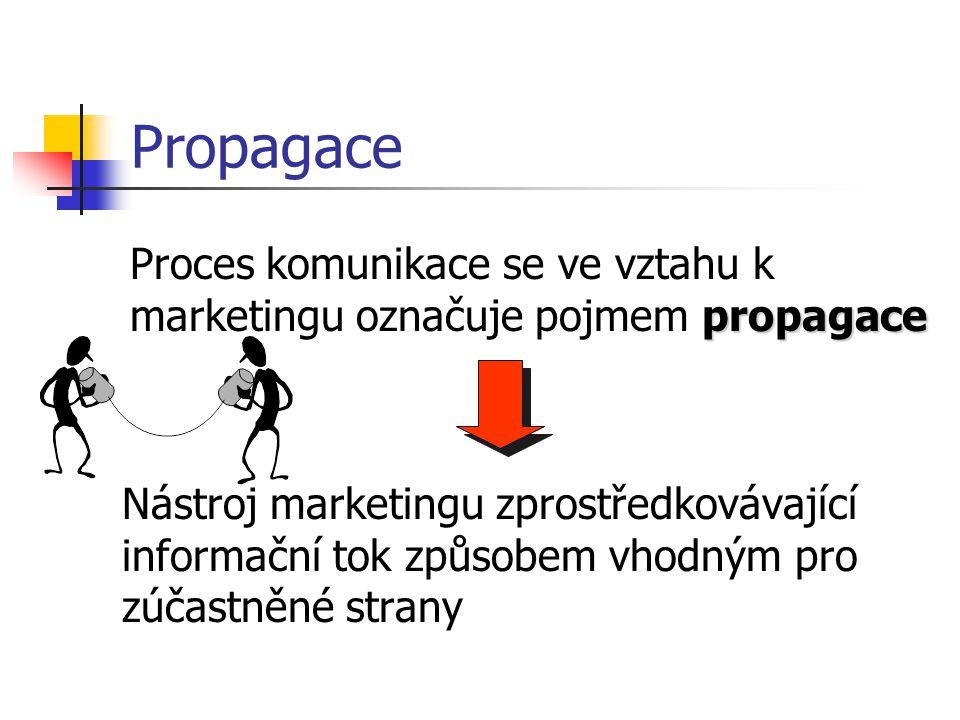 Výše ceny Vlastní náklady výroby Analýza vztahu nabídky a poptávky