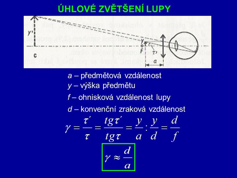 1.Předmět umístěn v ohniskové rovině lupy ( a = f ) 2.