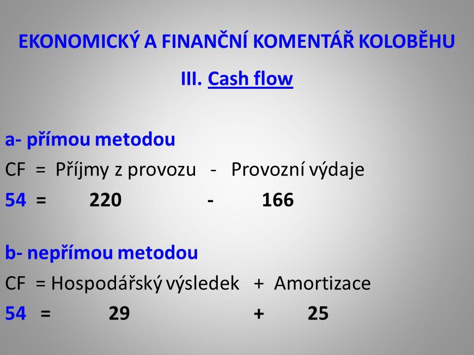 EKONOMICKÝ A FINANČNÍ KOMENTÁŘ KOLOBĚHU IV.