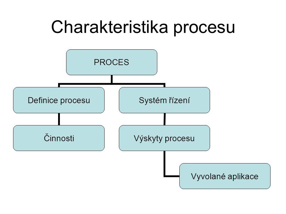 Charakteristika procesu PROCES Definice procesu Činnosti Systém řízení Výskyty procesu Vyvolané aplikace