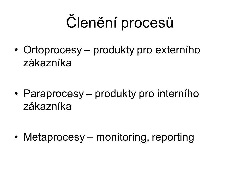 Členění procesů Ortoprocesy – produkty pro externího zákazníka Paraprocesy – produkty pro interního zákazníka Metaprocesy – monitoring, reporting
