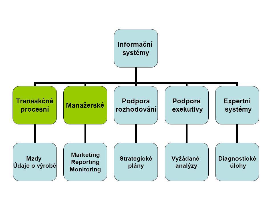 Informační systémy Transakčně procesní Mzdy Údaje o výrobě Manažerské Marketing Reporting Monitoring Podpora rozhodování Strategické plány Podpora exe
