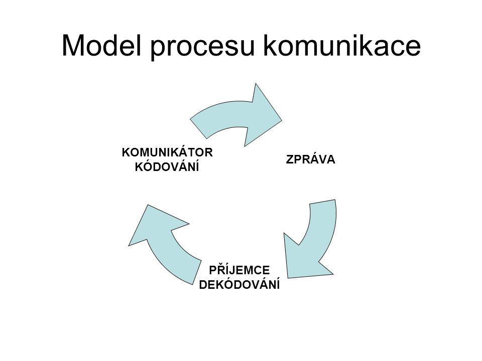 Model procesu komunikace ZPRÁVA PŘÍJEMCE DEKÓDOVÁNÍ KOMUNIKÁTOR KÓDOVÁNÍ