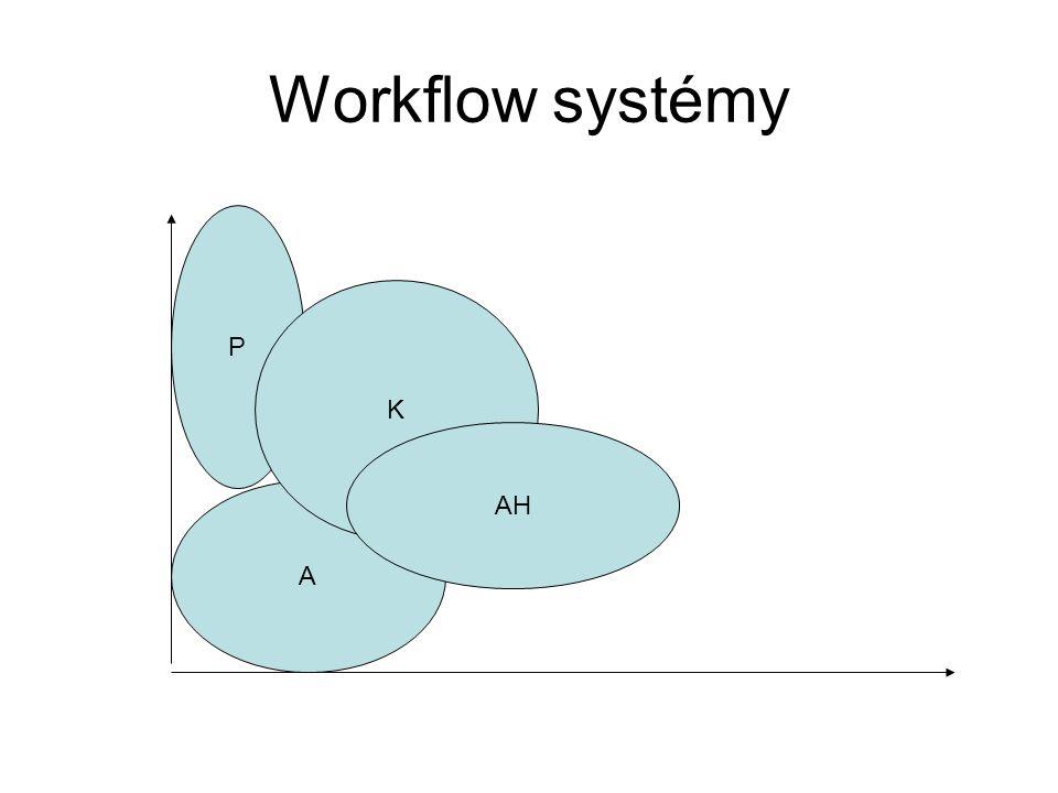 Workflow systémy A – administrativní, opakované činnosti administrativního charakteru P – produkční, podporují hlavní podnikové procesy ( likvidace pojistné události, žádost o poskytnutí úvěru) K – kolaborativní, podporuje týmové řešení ( zpracování smlouvy) AH – ad-hoc, náhodnost vzniku (vyřízení nestandardní reklamace)