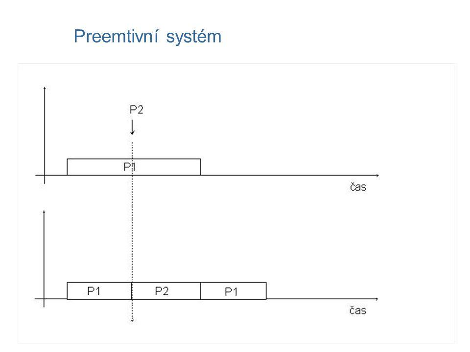 Preemtivní systém
