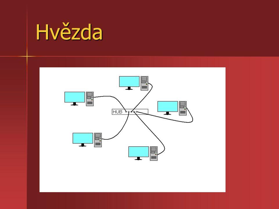 Kruh Každý počítač je propojen přímo s následujícím a předchozím Každý počítač je propojen přímo s následujícím a předchozím Data se pohybují v kruhu od odesílatele postupně až k příjemci Data se pohybují v kruhu od odesílatele postupně až k příjemci Výhodou je nízká pořizovací cena, nevýhodou pak malá stabilita sítě Výhodou je nízká pořizovací cena, nevýhodou pak malá stabilita sítě Málo používaná topologie Málo používaná topologie