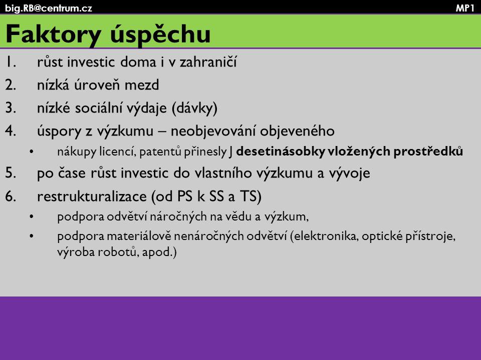 big.RB@centrum.cz MP1 Faktory úspěchu 1.růst investic doma i v zahraničí 2.nízká úroveň mezd 3.nízké sociální výdaje (dávky) 4.úspory z výzkumu – neob