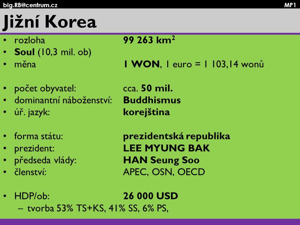 big.RB@centrum.cz MP1 Jižní Korea rozloha99 263 km 2 Soul (10,3 mil. ob) měna1 WON, 1 euro = 1 103,14 wonů počet obyvatel: cca. 50 mil. dominantní náb