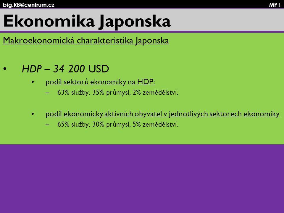 big.RB@centrum.cz MP1 Ekonomika Japonska Makroekonomická charakteristika Japonska HDP – 34 200 USD podíl sektorů ekonomiky na HDP: –63% služby, 35% pr