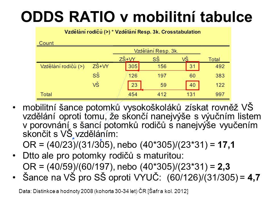 mobilitní šance potomků vysokoškoláků získat rovněž VŠ vzdělání oproti tomu, že skončí nanejvýše s výučním listem v porovnání s šancí potomků rodičů s nanejvýše vyučením skončit s VŠ vzděláním: OR = (40/23)/(31/305), nebo (40*305)/(23*31) = 17,1 Dtto ale pro potomky rodičů s maturitou: OR = (40/59)/(60/197), nebo (40*305)/(23*31) = 2,3 Šance na VŠ pro SŠ oproti VYUČ: (60/126)/(31/305) = 4,7 Data: Distinkce a hodnoty 2008 (kohorta 30-34 let) ČR [Šafr a kol.