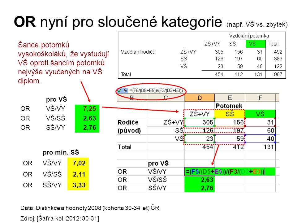 OR nyní pro sloučené kategorie (např.VŠ vs.