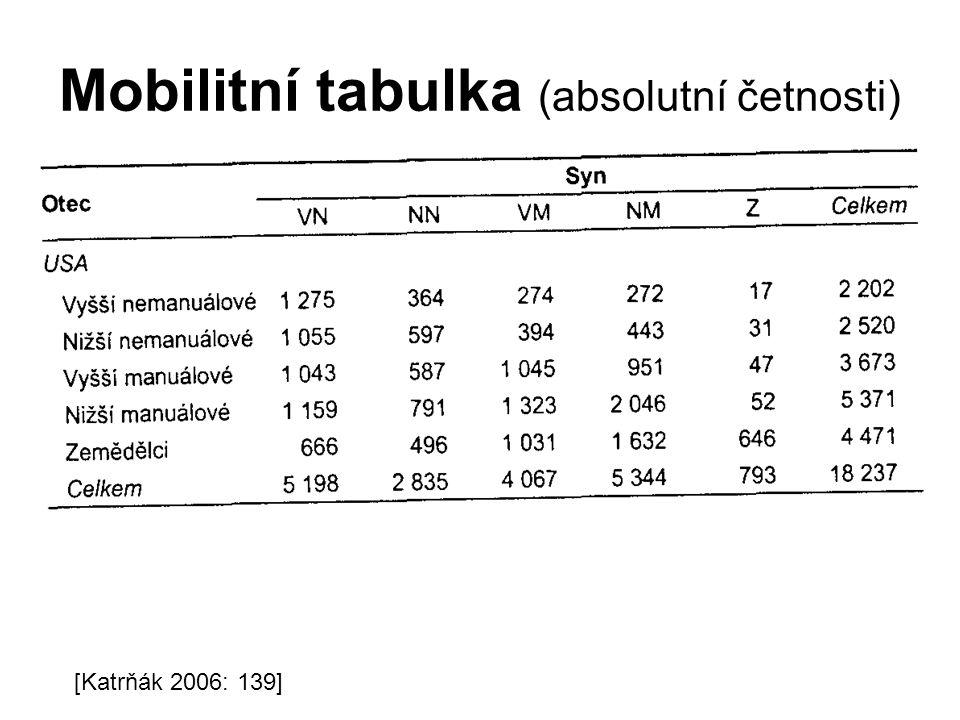 Mobilitní tabulka (absolutní četnosti) [Katrňák 2006: 139]