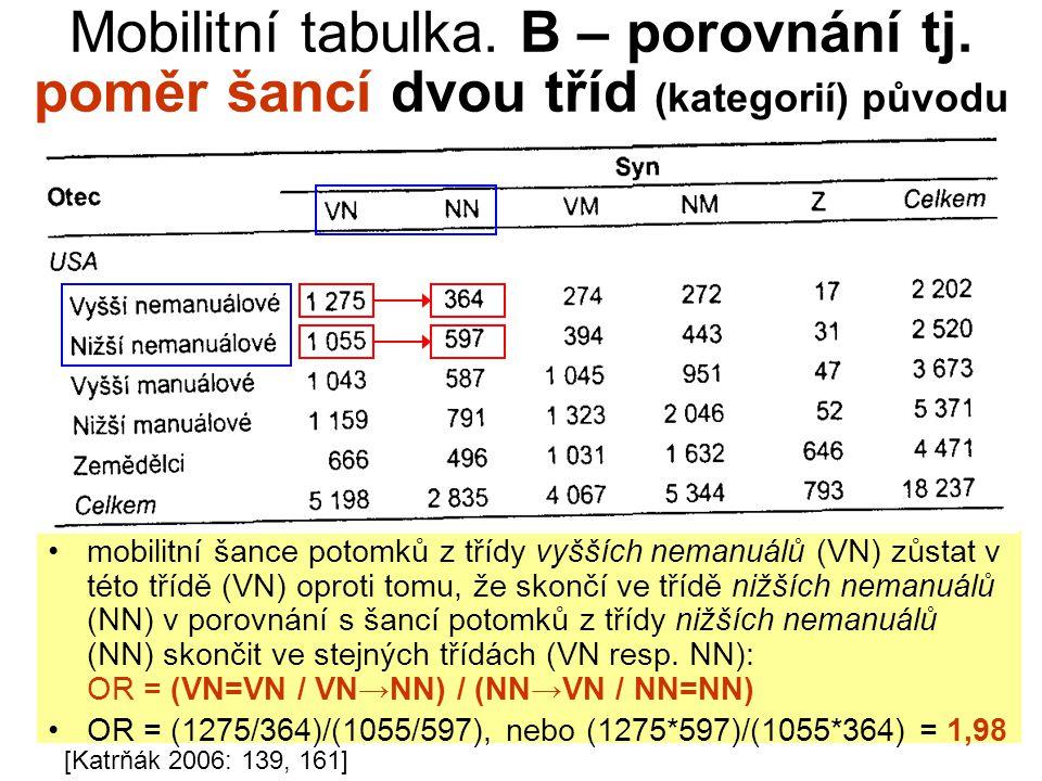 mobilitní šance potomků z třídy vyšších nemanuálů (VN) zůstat v této třídě (VN) oproti tomu, že skončí ve třídě nižších nemanuálů (NN) v porovnání s šancí potomků z třídy nižších nemanuálů (NN) skončit ve stejných třídách (VN resp.