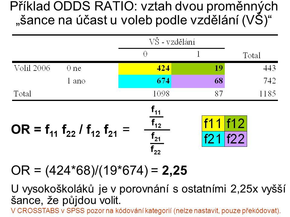 """Příklad ODDS RATIO: vztah dvou proměnných """"šance na účast u voleb podle vzdělání (VŠ) OR = f 11 f 22 / f 12 f 21 = OR = (424*68)/(19*674) = 2,25 U vysokoškoláků je v porovnání s ostatními 2,25x vyšší šance, že půjdou volit."""