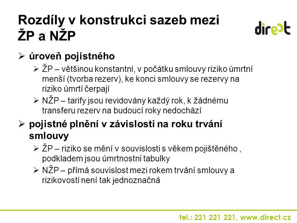 tel.: 221 221 221, www.direct.cz Rozdíly v konstrukci sazeb mezi ŽP a NŽP  úroveň pojistného  ŽP – většinou konstantní, v počátku smlouvy riziko úmr