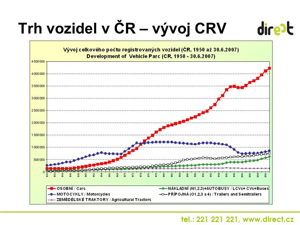 tel.: 221 221 221, www.direct.cz Trh vozidel v ČR – vývoj CRV