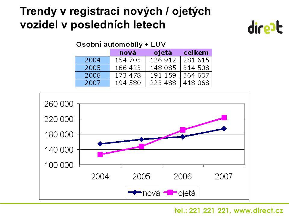 tel.: 221 221 221, www.direct.cz Trendy v registraci nových / ojetých vozidel v posledních letech