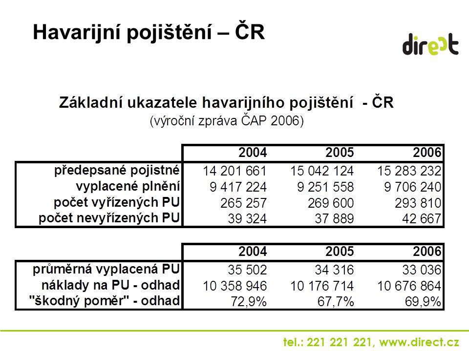 Havarijní pojištění – ČR