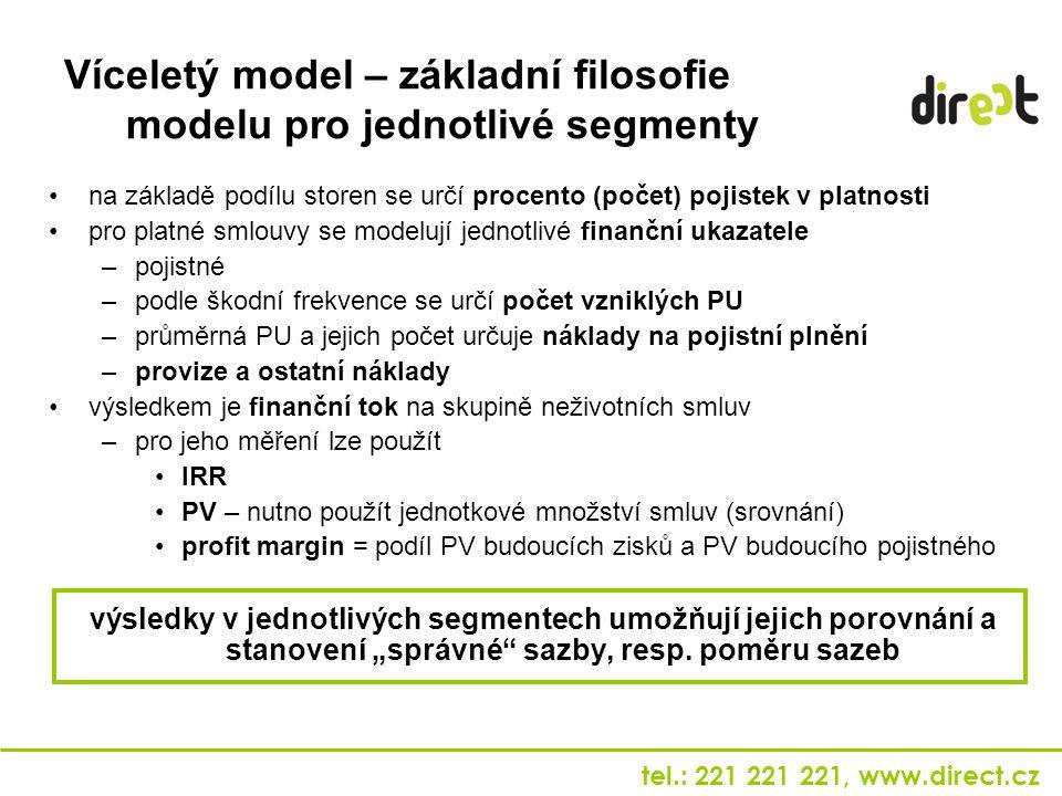 tel.: 221 221 221, www.direct.cz Víceletý model – základní filosofie modelu pro jednotlivé segmenty na základě podílu storen se určí procento (počet)