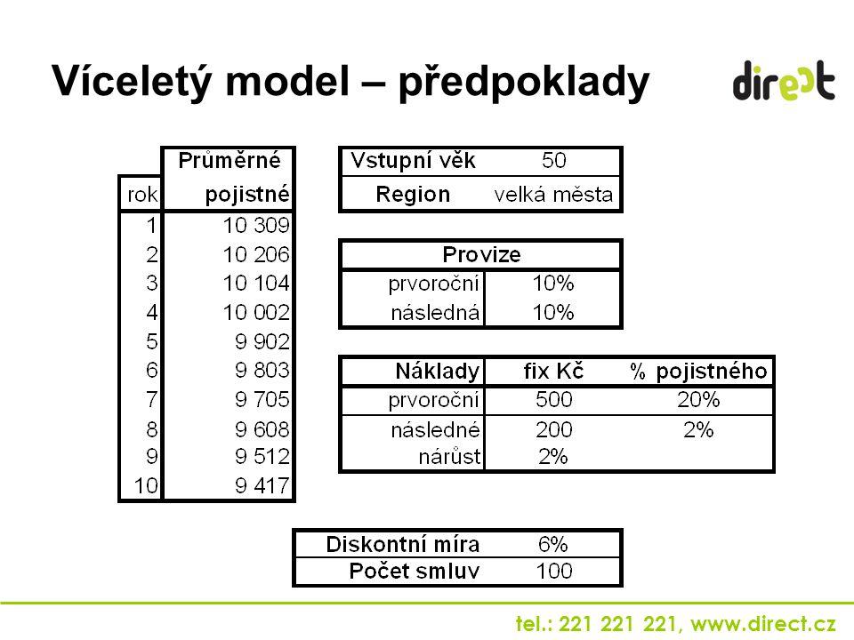 tel.: 221 221 221, www.direct.cz Víceletý model – předpoklady
