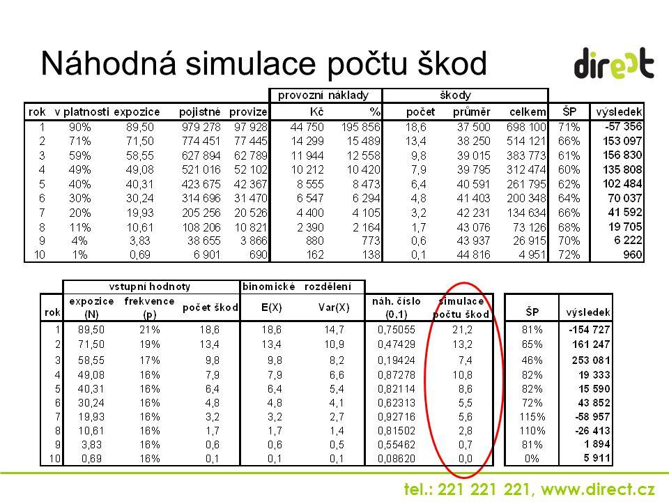 tel.: 221 221 221, www.direct.cz Náhodná simulace počtu škod