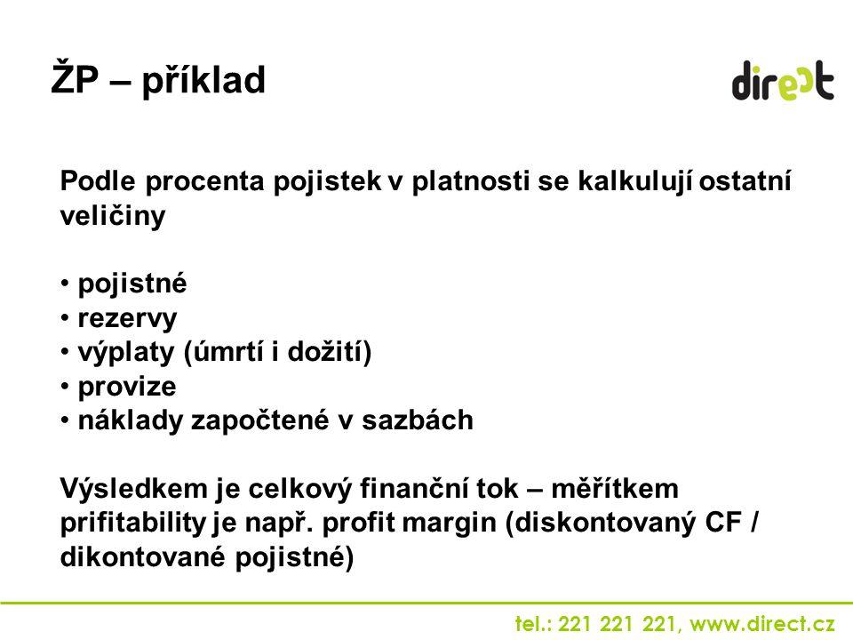 tel.: 221 221 221, www.direct.cz Podle procenta pojistek v platnosti se kalkulují ostatní veličiny pojistné rezervy výplaty (úmrtí i dožití) provize n