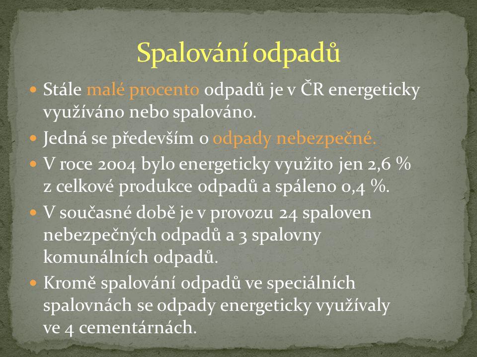 Stále malé procento odpadů je v ČR energeticky využíváno nebo spalováno.