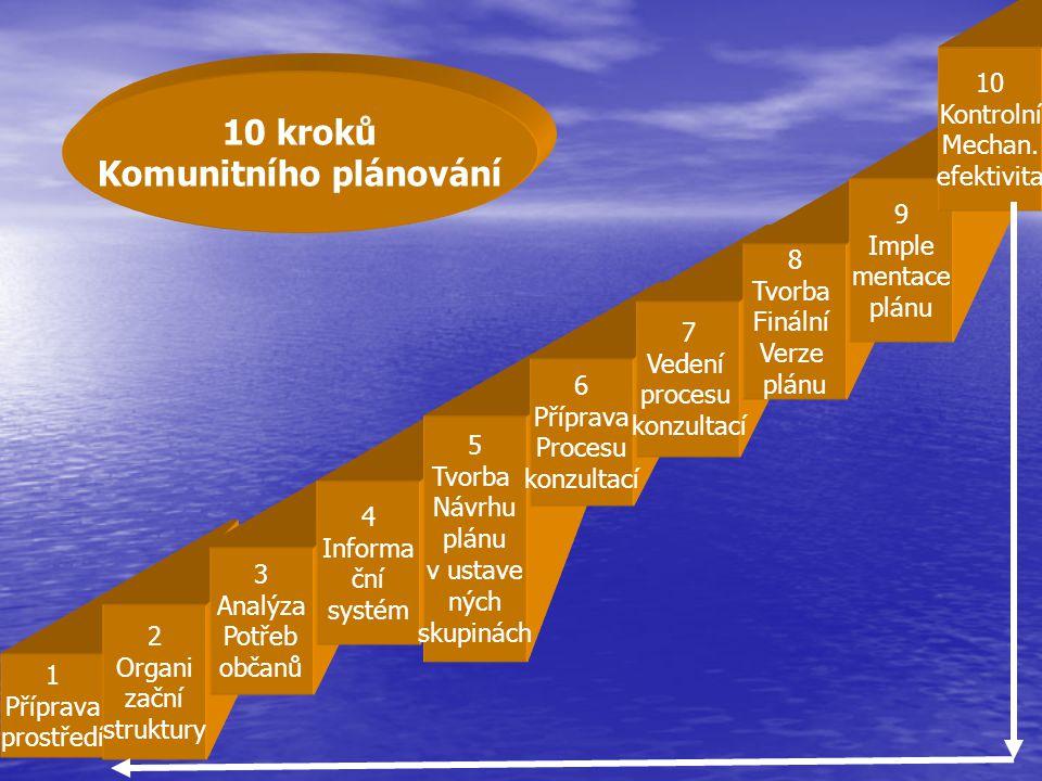 1 Příprava prostředí 2 Organi zační struktury 3 Analýza Potřeb občanů 4 Informa ční systém 5 Tvorba Návrhu plánu v ustave ných skupinách 6 Příprava Pr
