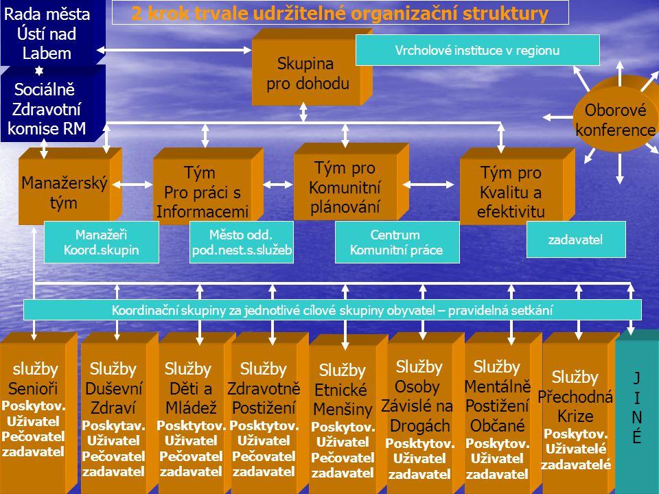3 a 4 krok analýza potřeb a informační systém Data Pro Plánování Mapa služeb Analýza Potřeb občanů SWOT Analýza oblastí Informační systém Katalog služeb výkaznictví interaktivní