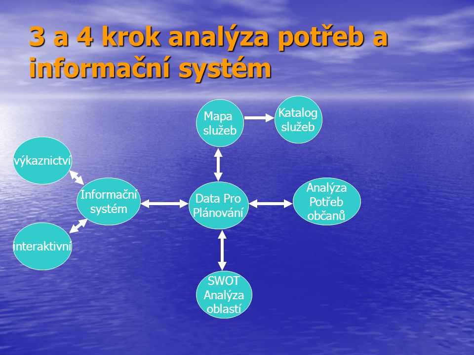 3 a 4 krok analýza potřeb a informační systém Data Pro Plánování Mapa služeb Analýza Potřeb občanů SWOT Analýza oblastí Informační systém Katalog služ