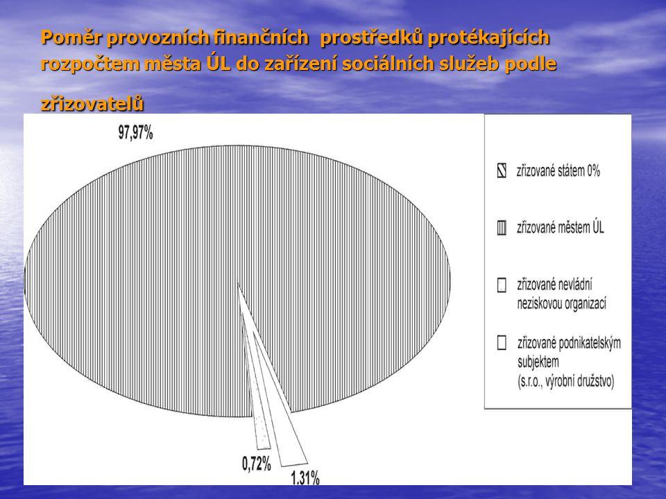 Poměr provozních finančních prostředků protékajících rozpočtem města ÚL do zařízení sociálních služeb podle zřizovatelů
