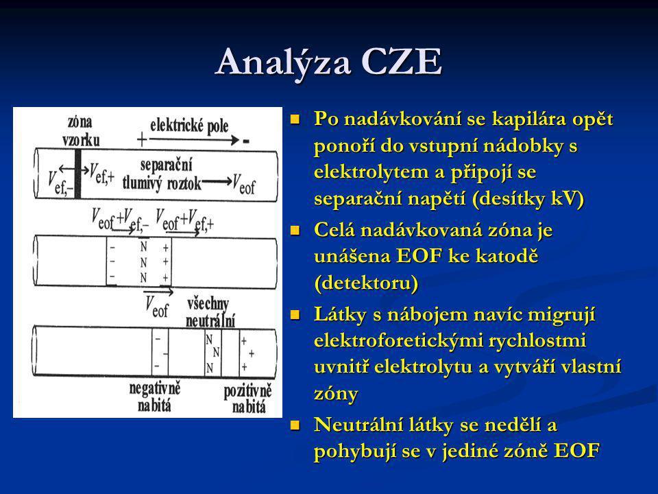Detekce v CZE Fotometrický detektor UV/VIS měří absorpci uvnitř kapiláry na jejím konci před výstupní nádobkou.