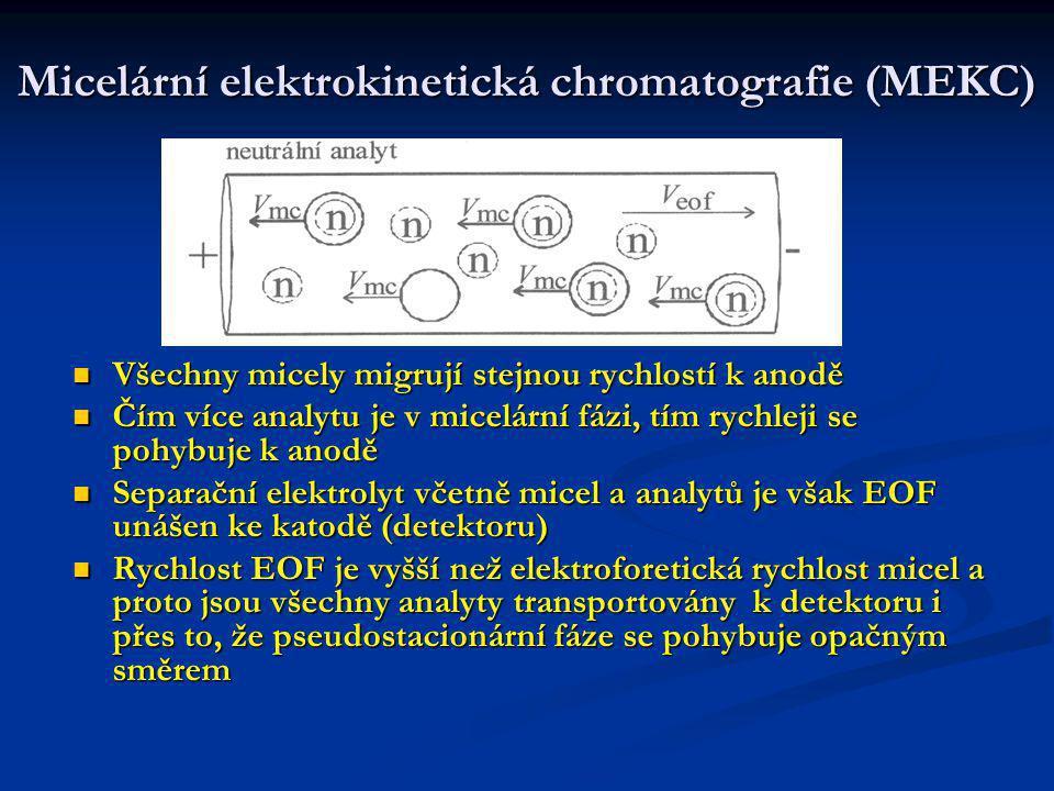 Micelární elektrokinetická chromatografie (MEKC) Elektoferogram 10-ti neutrálních látek s různou hydrofobností Metanol je nejpolárnější, je unášen pouze EOF a může sloužit jako značkovač EOF Sudan III je velmi nepolární azobarvivo a je prakticky přítomen jen v micelách – slouží jako značkovač micel Všechny neutrální analyty se mohou nacházet mezi těmito dvěma látkami a vymezují eluční okno