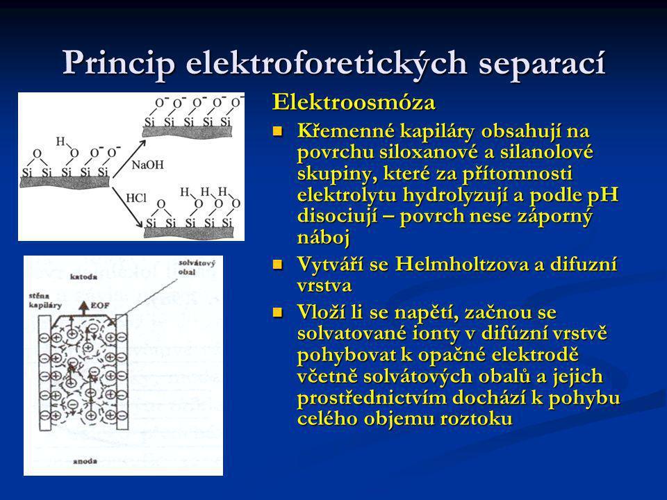 Princip elektroforetických separací V závislosti na pH (velikosti povrchového náboje) nastane v kapiláře mechanický pohyb roztoku – elektroosmotický tok, jehož rychlost je úměrná zeta- potenciálu (ξ), intenzitě pole (E), relativní permitivitě roztoku (ε) a nepřímo úměrný viskozitě (η) ν EOF = E.ε ξ/η = E.μ EOF μ EOF – elektroosmotická pohyblivost