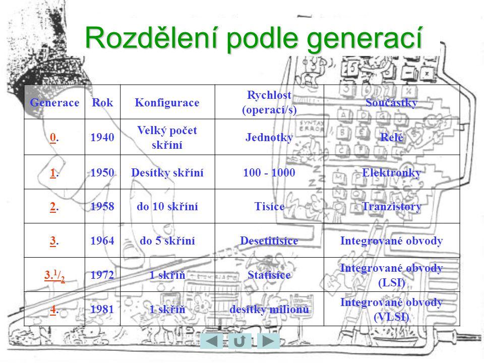 Rozdělení podle generací GeneraceRokKonfigurace Rychlost (operací/s) Součástky 0.0.1940 Velký počet skříní JednotkyRelé 1.1.1950Desítky skříní100 - 1000Elektronky 2.2.1958do 10 skříníTisíceTranzistory 3.3.1964do 5 skříníDesetitisíceIntegrované obvody 3.
