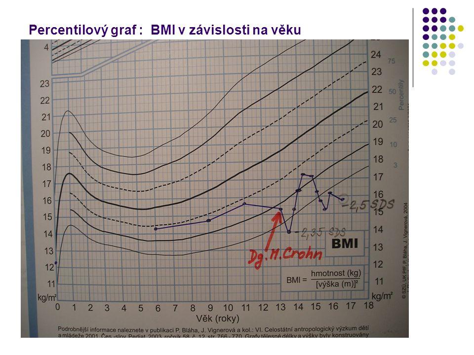Klinický nález při přijetí Věk 16 r.6 měs., výška 177cm, BMI=15,9 kg/m 2, -2,5 SDS.