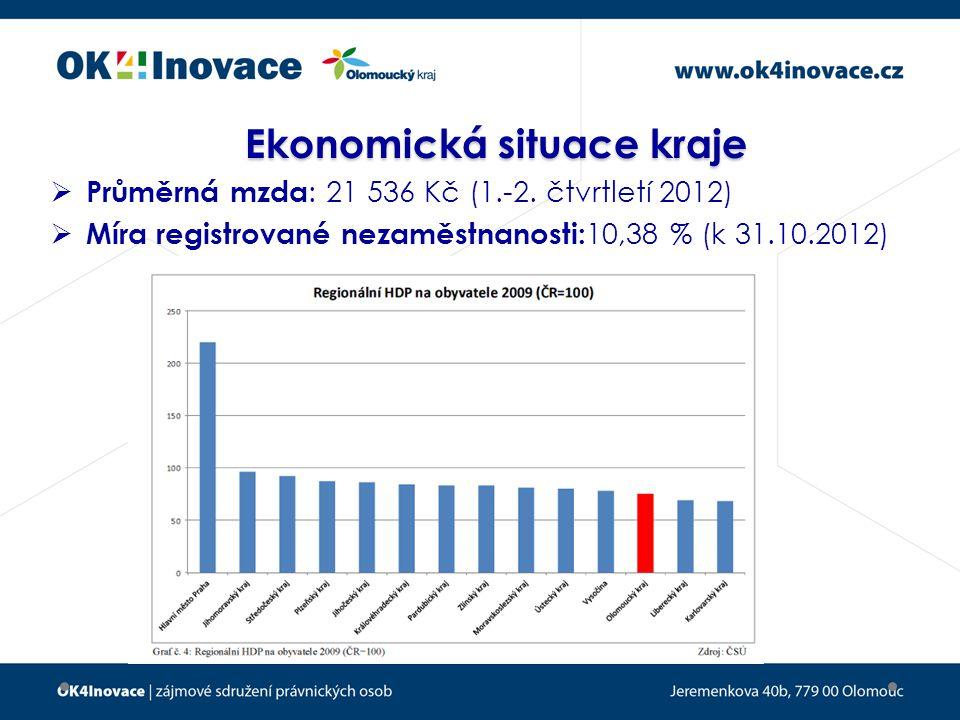 Ekonomická situace kraje  Průměrná mzda : 21 536 Kč (1.-2.